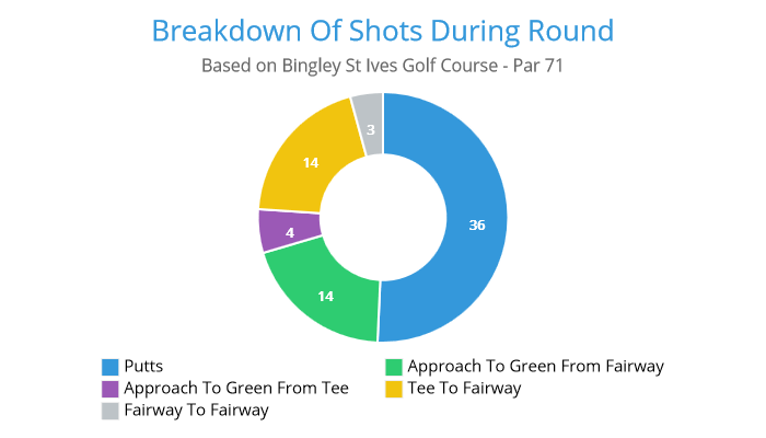breakdown-of-shots-during-golf-round