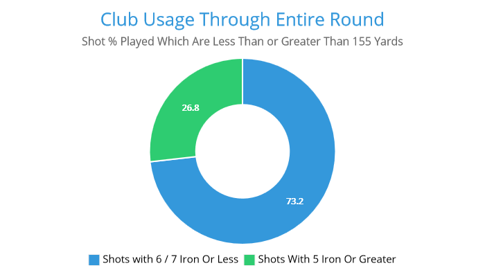 club-usage-through-entire-round